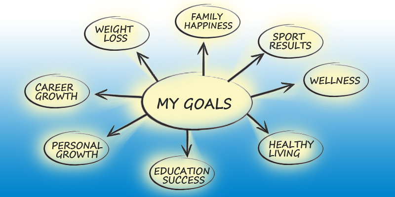 Personal Goals Manager: Make a Goal and Get it Done!